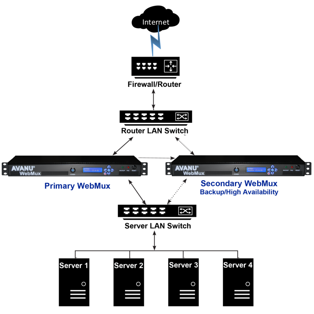 server load balancing and server load balancer